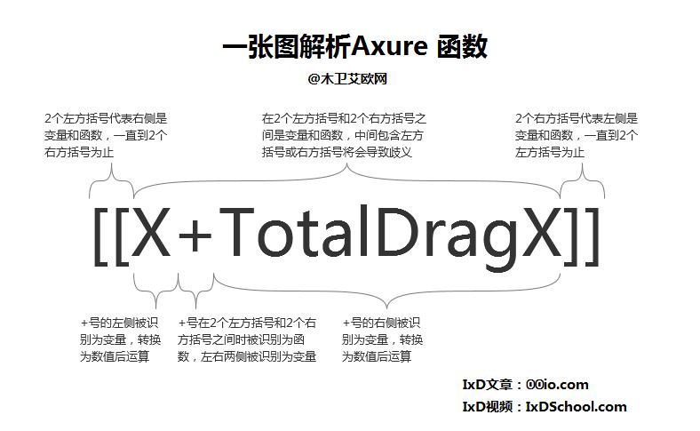一张图解析Axure函数