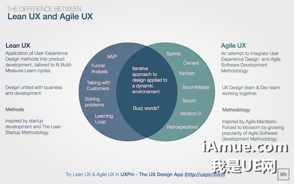 Lean-UX-Agile-UX-600x375