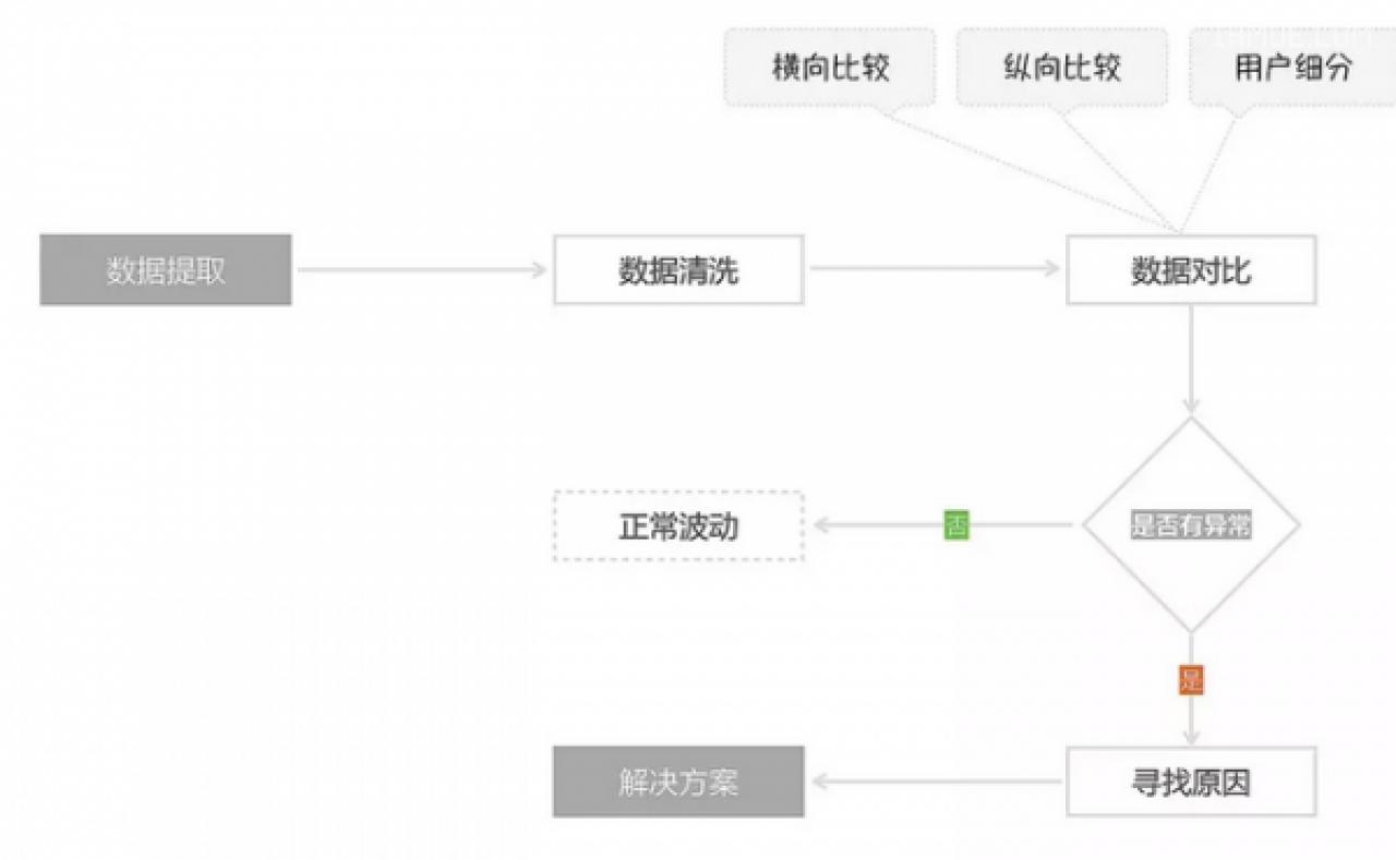 阿里巴巴设计产品具有的数据化设计思维是为什么?