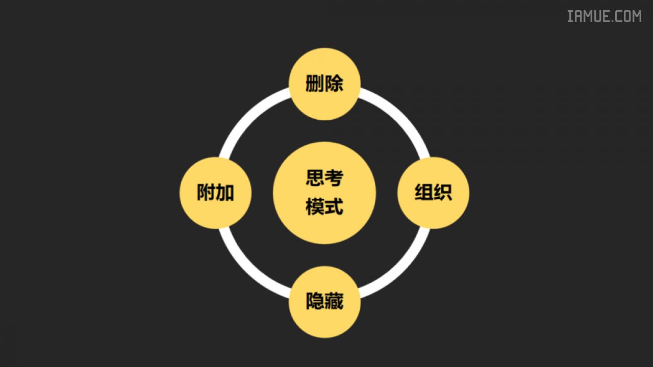 """交互设计思考模式:""""删除、组织、隐藏、附加"""""""