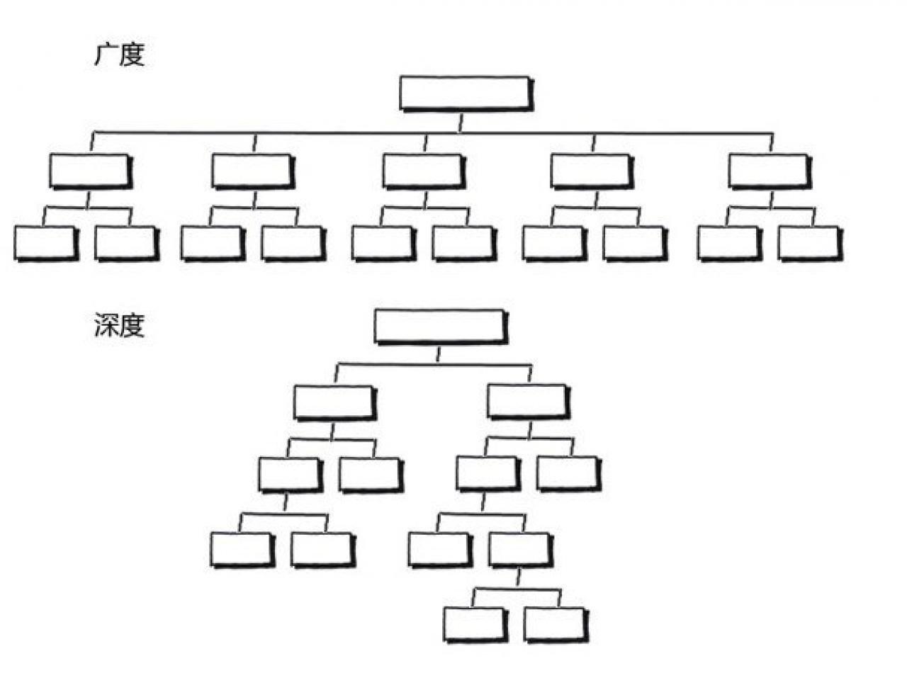 交互设计七大定律之7±2 法则