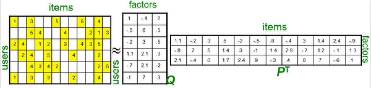 交互设计师高级:兴趣、场景推荐核心算法之'多维空间的两个向量夹角的余弦公式'