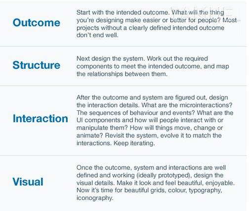 interactiondesign02
