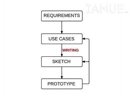 interactiondesign03