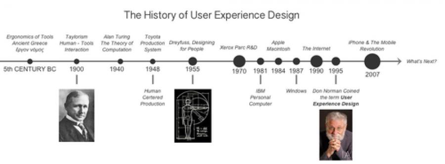 【视频】你不可不知的UXD(用户体验设计)简史