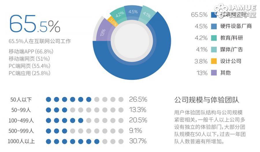 图解2015用户体验行业调查报告