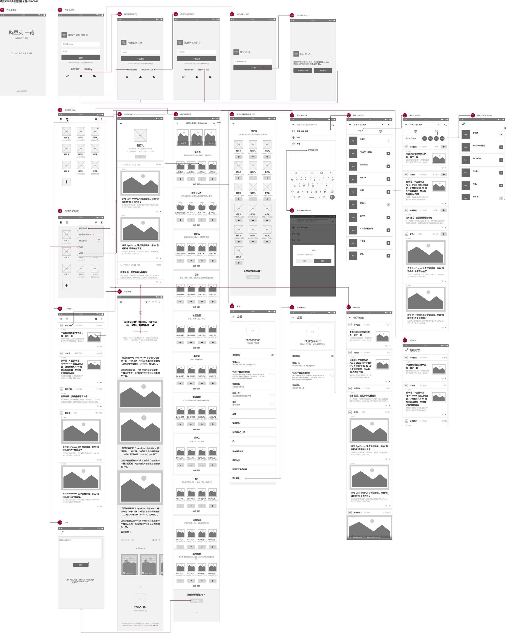 豌豆荚一览信息流程图