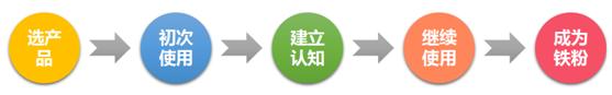 1474167187-7759-uxren-yc-product-psy-ixd-01