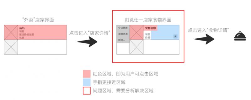 关于外卖产品的交互设计与用户体验分析