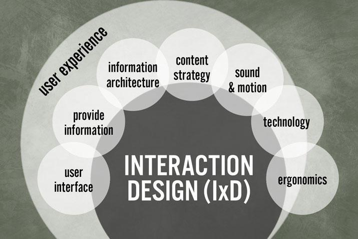 译文|交互设计初学者的完全指南