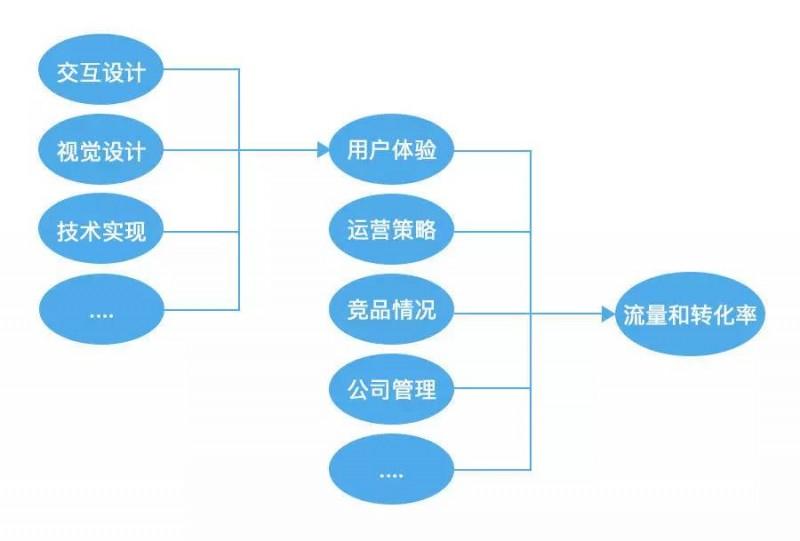 交互设计的五要素