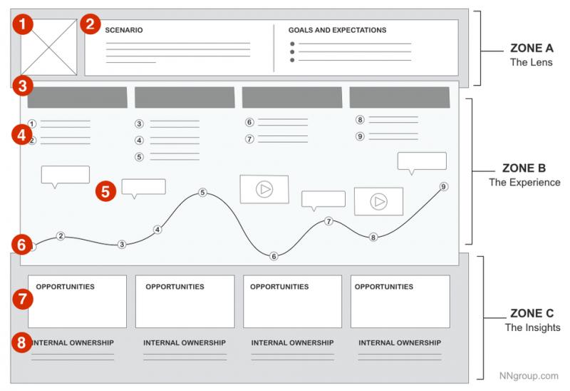 译 构建用户体验地图的时机和方法