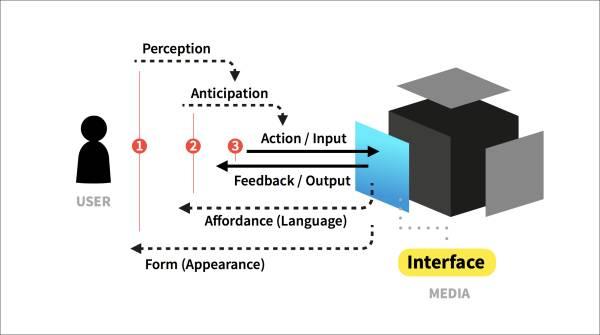 在考虑入行交互设计之前,先来搞清楚一些基本概念
