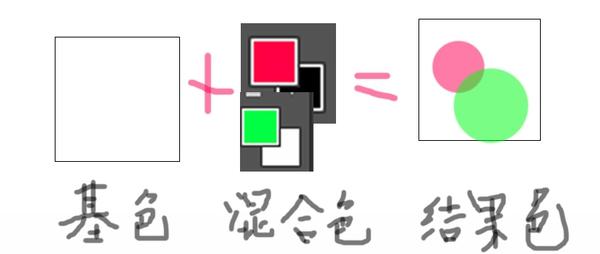 教你掌握27种图层混合模式的用法