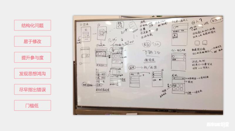 设计思维常用的五种工作方法
