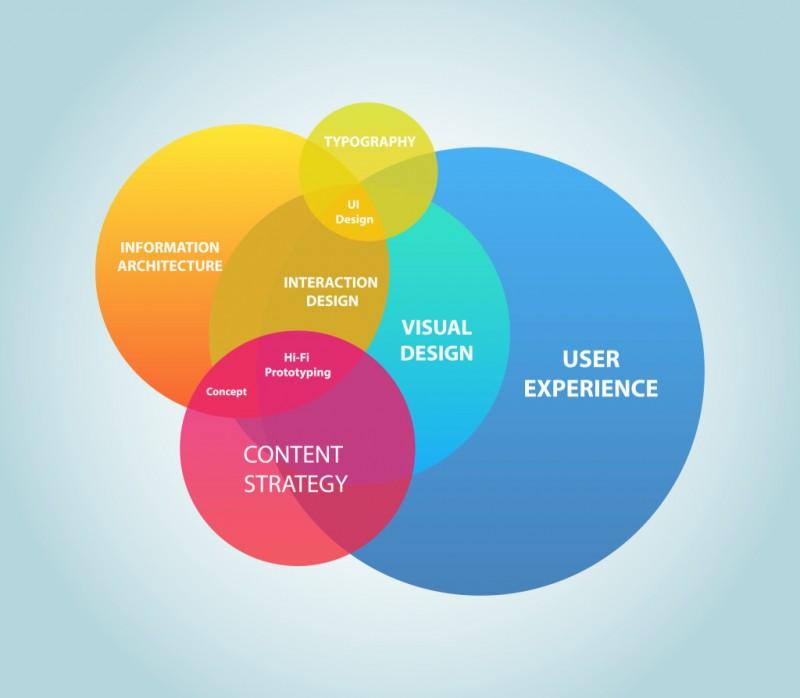 在你重新设计网页的时候考虑好用户体验
