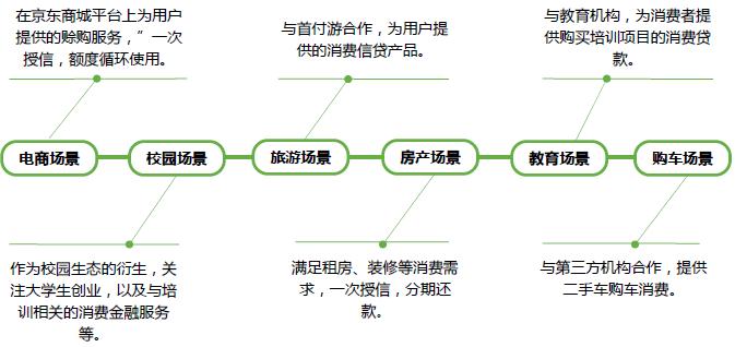 京东金融产品体验报告