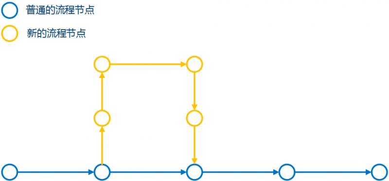 """交互设计流程的""""闭环""""问题"""