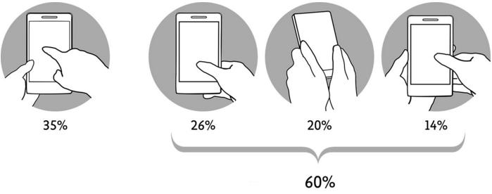 无论屏幕多大,拇指驱动的重要性不会递减