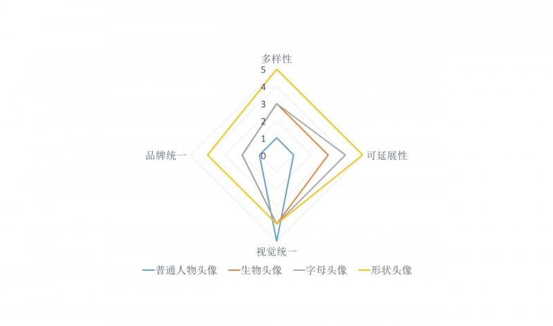 默认头像设计(1) —— 统一与丰富间的平衡