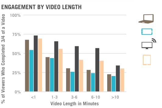 网页设计中视频运用的7个技巧