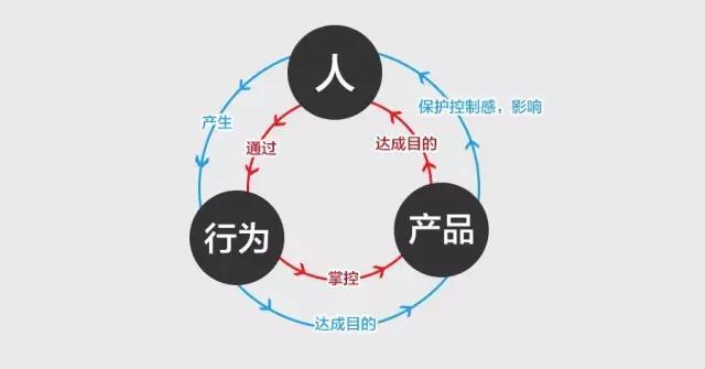 设计思考|利用控制感,为用户体验加分