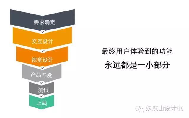 交互设计师必备的9种能力(下篇)