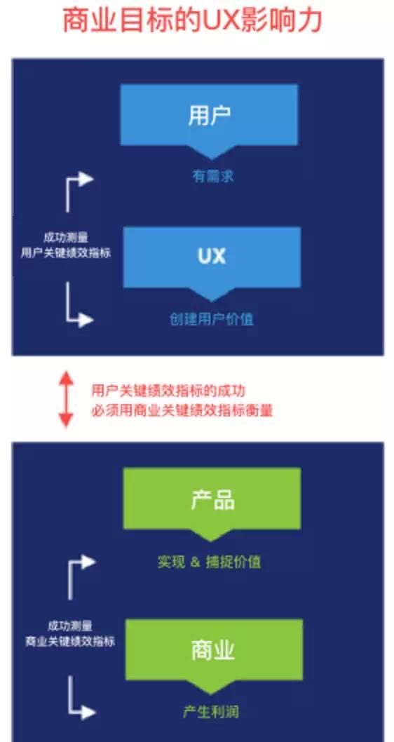 面向未来,UX路在何方?