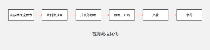 交互总结篇(二):流程设计