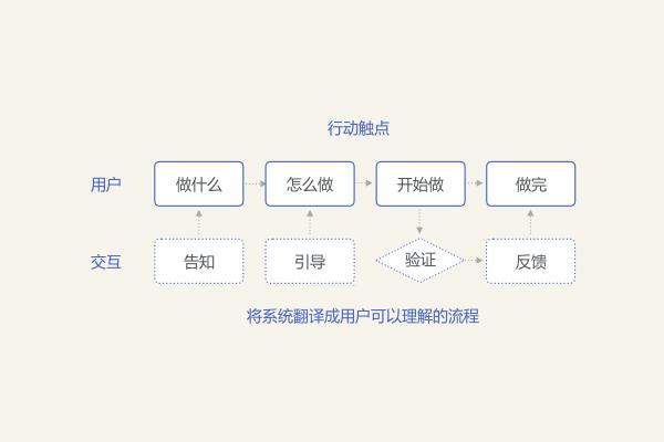 以文本框为例,了解交互设计师在工作中的逻辑思考方法