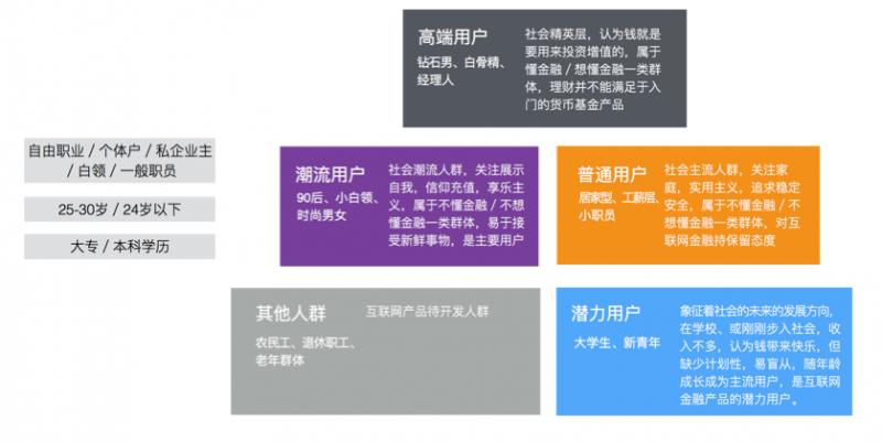 在互金个人理财爆发之前,以UX方法进行货币基金体验设计