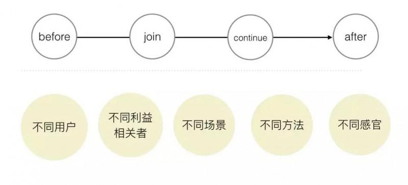 总结|服务设计的基础概念和案例