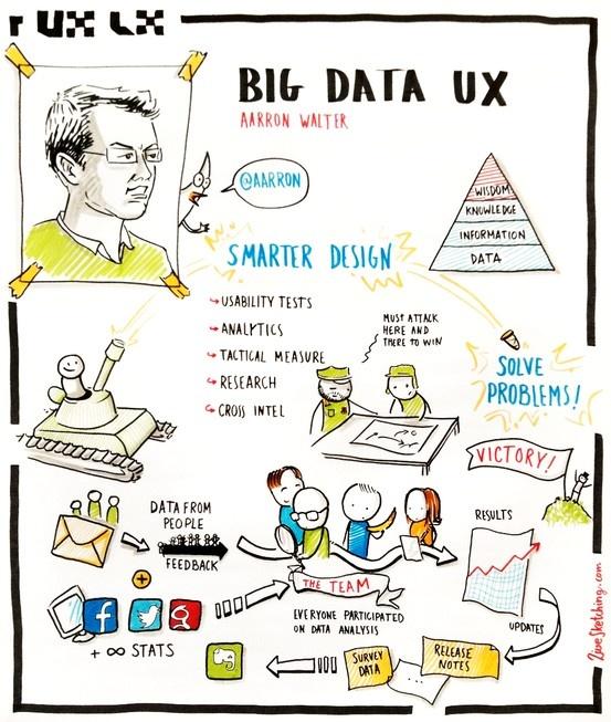 未来的UI/UX有哪些值得关注的发展趋势?