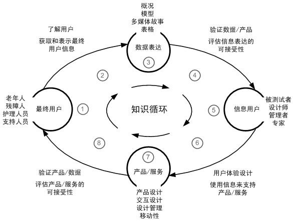 浙大教授告诉你用户体验的知识、内容、流程