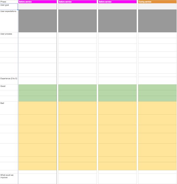 用户体验设计师必备的4种UX文档
