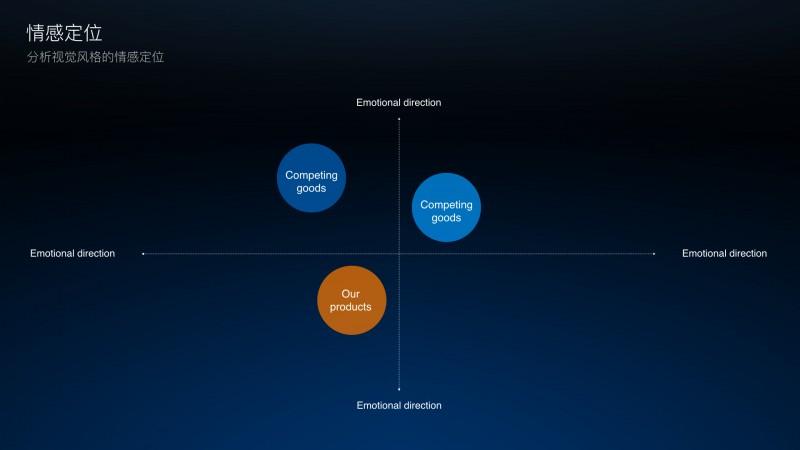 做完了产品分析和运营分析,如何做一份视觉竞品分析?