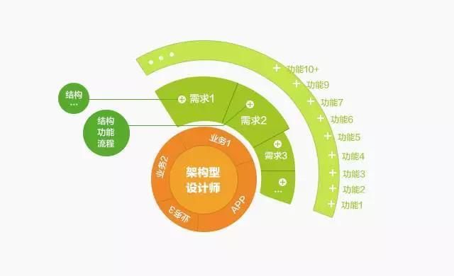 交互设计师在未来的5种转型方式