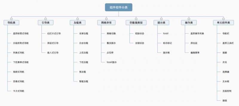 设计规范 | 组件控件结构体系—加载类