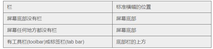 iOS 9人机界面指南(三):iOS 技术 (中)